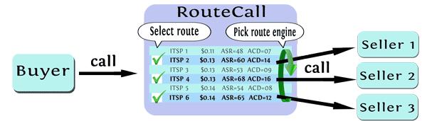 How work RouteCall. leverages the gap between smaller and larger Internet telephony service providers.
